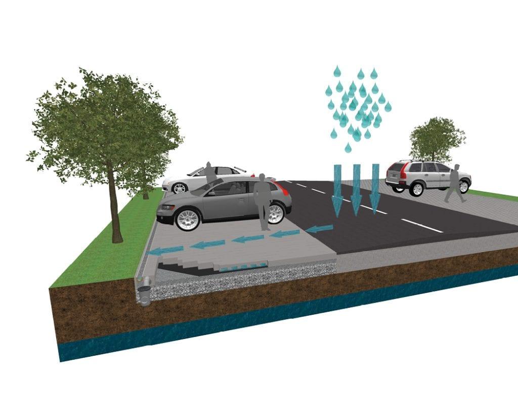 Fluvio waterbufferingsysteem