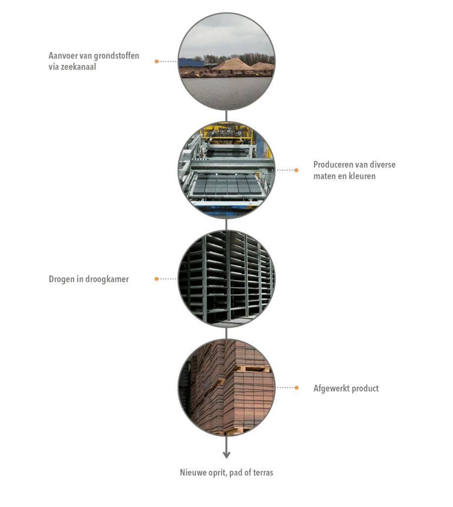 beton startpagina